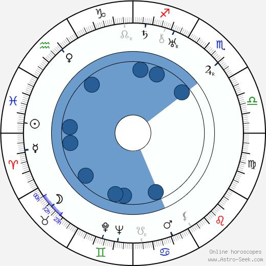 Giuseppe Guido Lo Schiavo wikipedia, horoscope, astrology, instagram