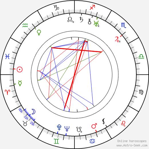 Giuseppe Guido Lo Schiavo день рождения гороскоп, Giuseppe Guido Lo Schiavo Натальная карта онлайн