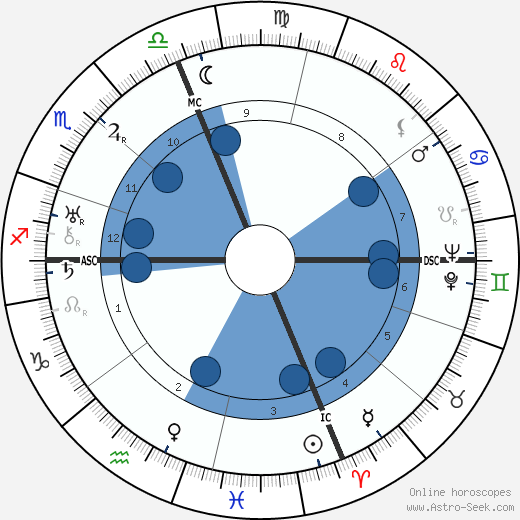 Gloria Swanson wikipedia, horoscope, astrology, instagram