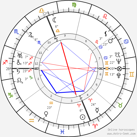 Gloria Swanson birth chart, biography, wikipedia 2019, 2020