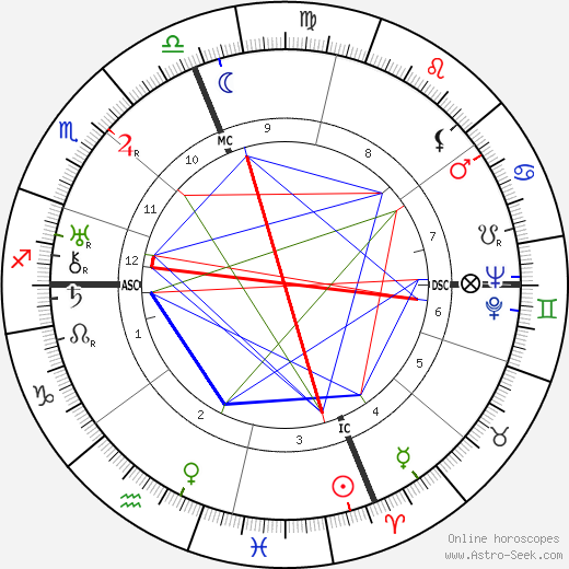 Gloria Swanson astro natal birth chart, Gloria Swanson horoscope, astrology