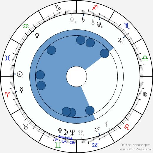 Ion Fintesteanu wikipedia, horoscope, astrology, instagram