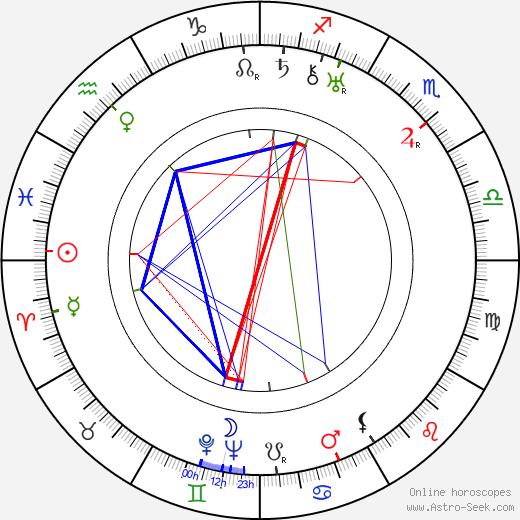 Ion Fintesteanu birth chart, Ion Fintesteanu astro natal horoscope, astrology