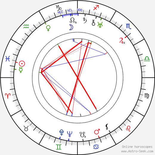 Джей С. Флиппен Jay C. Flippen день рождения гороскоп, Jay C. Flippen Натальная карта онлайн