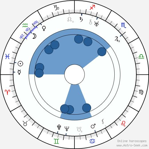 Jiří Koldovský wikipedia, horoscope, astrology, instagram