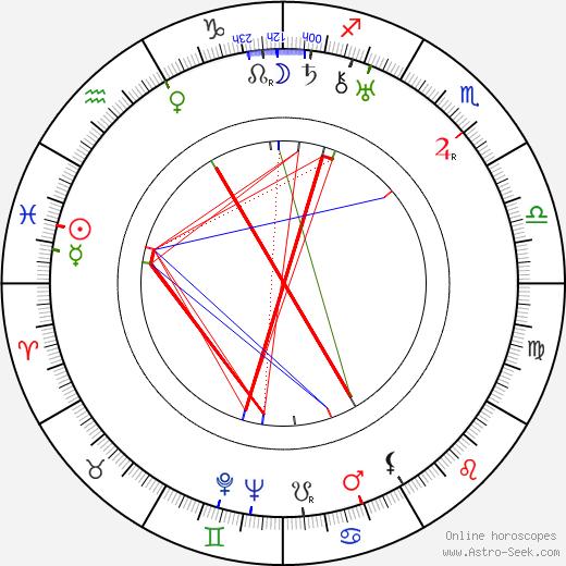 Kerstin Nylander день рождения гороскоп, Kerstin Nylander Натальная карта онлайн