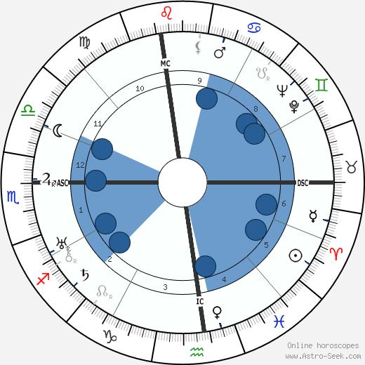 Louella Carver Dirksen wikipedia, horoscope, astrology, instagram