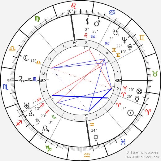 Louella Carver Dirksen tema natale, biography, Biografia da Wikipedia 2019, 2020