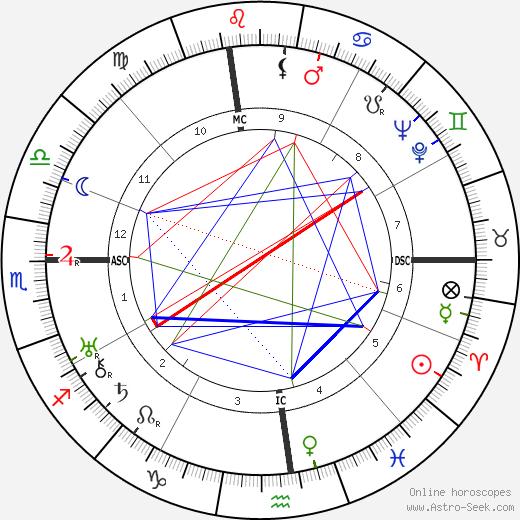 Louella Carver Dirksen tema natale, oroscopo, Louella Carver Dirksen oroscopi gratuiti, astrologia