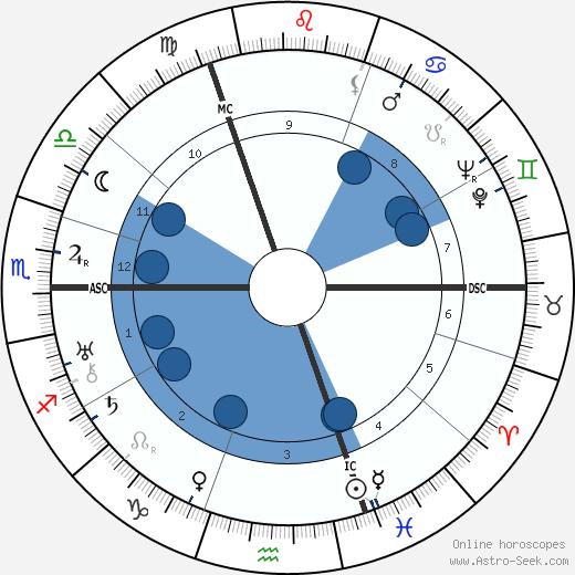 Oliver Baldwin wikipedia, horoscope, astrology, instagram