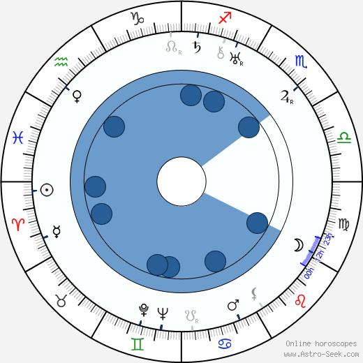 R. A. Dvorský wikipedia, horoscope, astrology, instagram