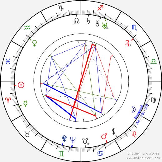 R. A. Dvorský astro natal birth chart, R. A. Dvorský horoscope, astrology