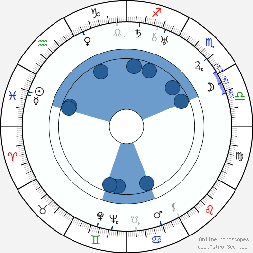 Ralf Törngren wikipedia, horoscope, astrology, instagram