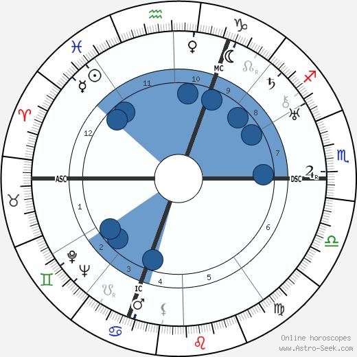 Richard Finsterwalder wikipedia, horoscope, astrology, instagram