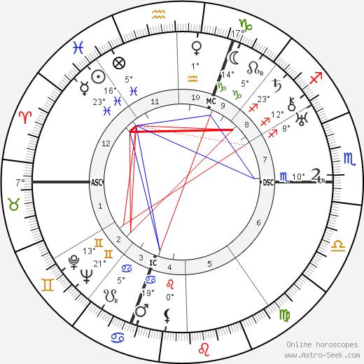 Richard Finsterwalder birth chart, biography, wikipedia 2019, 2020