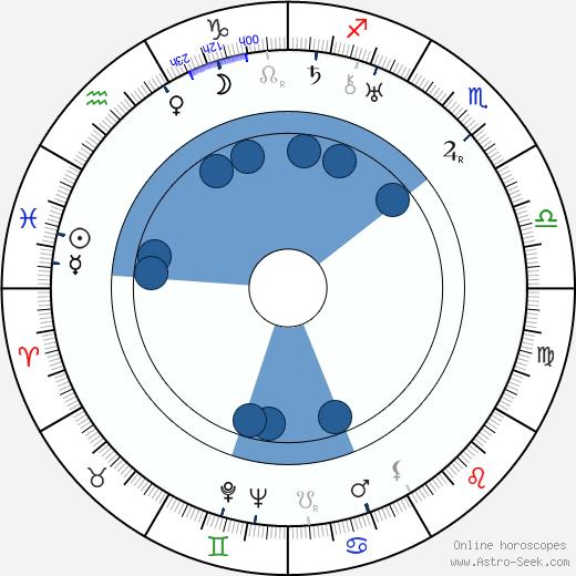 Werner Hochbaum wikipedia, horoscope, astrology, instagram