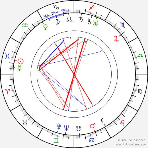 Werner Hochbaum день рождения гороскоп, Werner Hochbaum Натальная карта онлайн