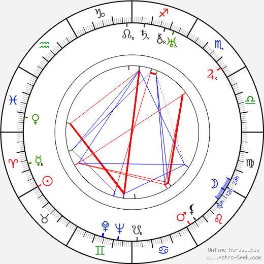 Aili Kari день рождения гороскоп, Aili Kari Натальная карта онлайн