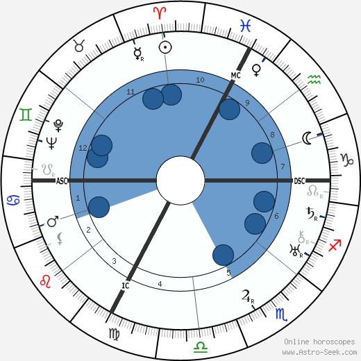Andre Villain wikipedia, horoscope, astrology, instagram