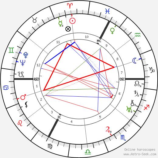 Andre Villain birth chart, Andre Villain astro natal horoscope, astrology