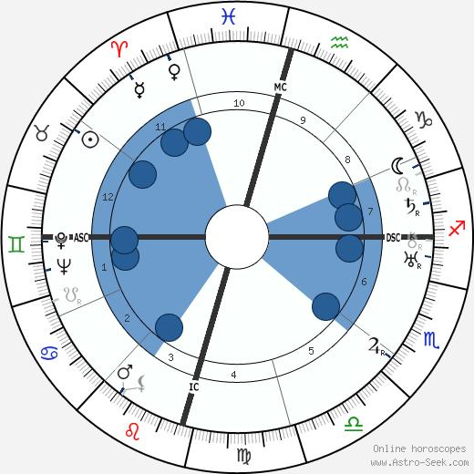 Babuji wikipedia, horoscope, astrology, instagram