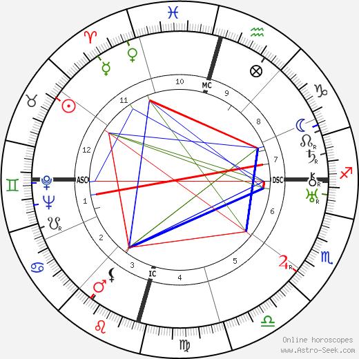 Babuji день рождения гороскоп, Babuji Натальная карта онлайн