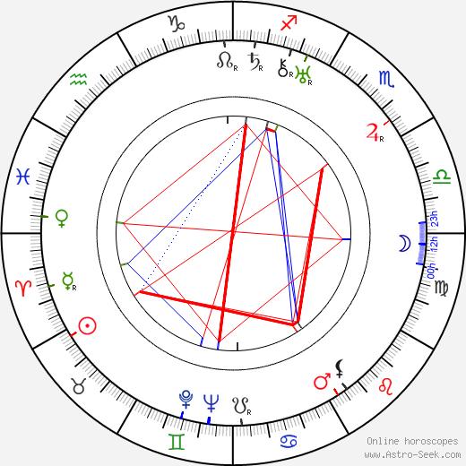 Byron Haskin tema natale, oroscopo, Byron Haskin oroscopi gratuiti, astrologia