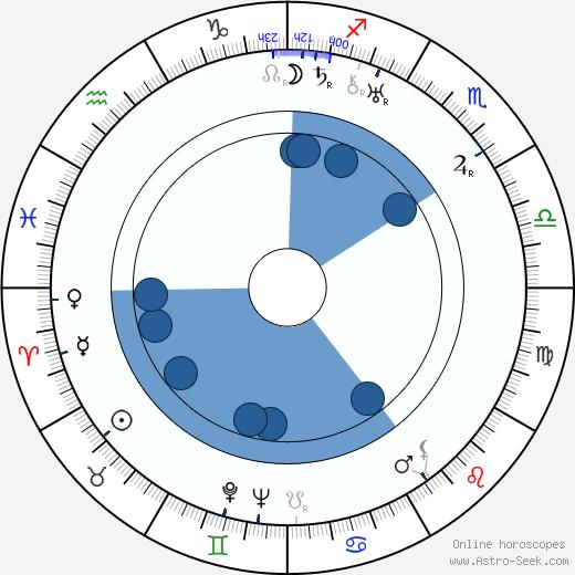 Carlo Innocenzi wikipedia, horoscope, astrology, instagram
