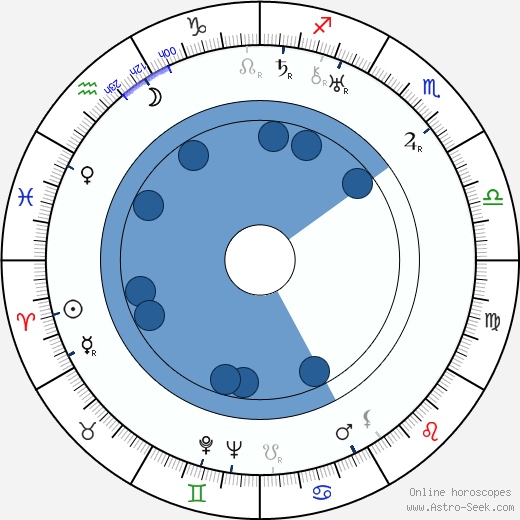 Carmel Myers wikipedia, horoscope, astrology, instagram