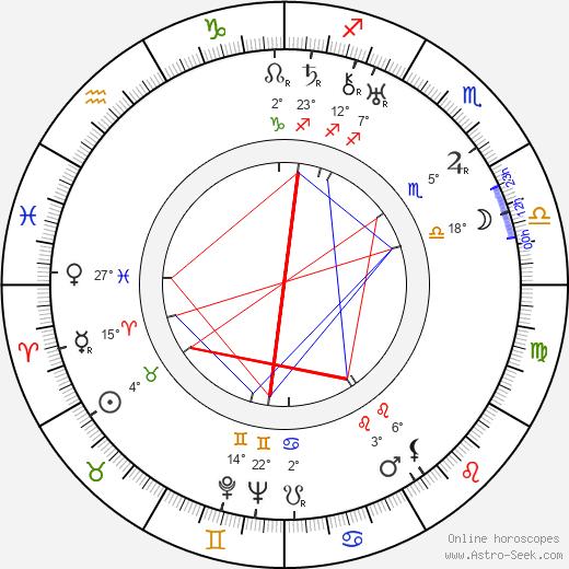 Charles Sullivan birth chart, biography, wikipedia 2020, 2021