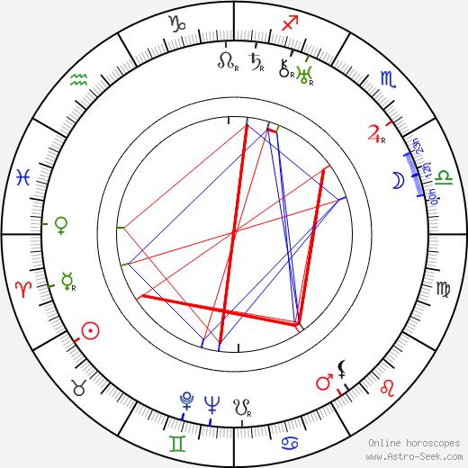 Charles Sullivan birth chart, Charles Sullivan astro natal horoscope, astrology