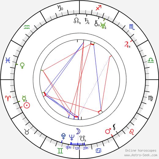 Curtis Bernhardt birth chart, Curtis Bernhardt astro natal horoscope, astrology