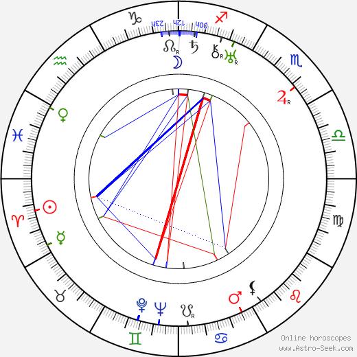Dobieslaw Damiecki день рождения гороскоп, Dobieslaw Damiecki Натальная карта онлайн