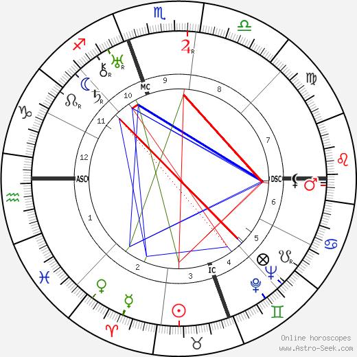 Duke Ellington astro natal birth chart, Duke Ellington horoscope, astrology