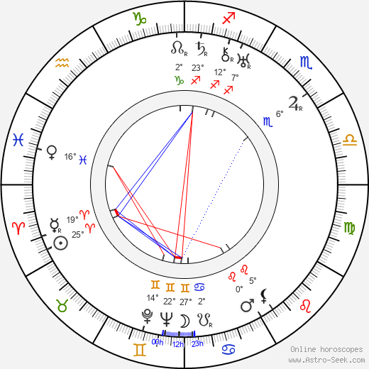 Eman Fiala birth chart, biography, wikipedia 2019, 2020