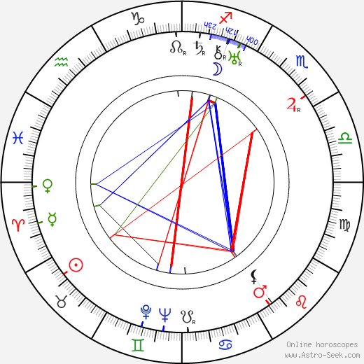 Endre Rodríguez день рождения гороскоп, Endre Rodríguez Натальная карта онлайн