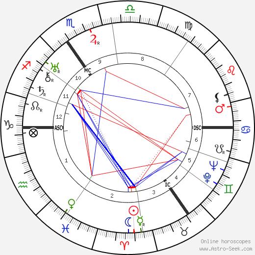 Ewa Szelburg-Zarembina день рождения гороскоп, Ewa Szelburg-Zarembina Натальная карта онлайн