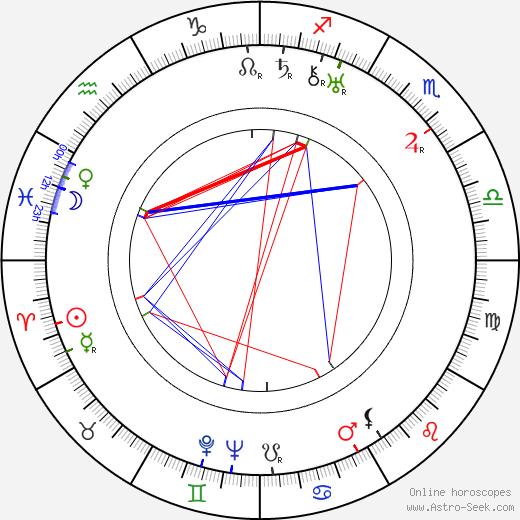 Jaroslav Orlický день рождения гороскоп, Jaroslav Orlický Натальная карта онлайн