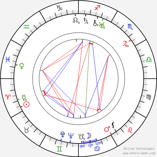 Jaroslav Skobla день рождения гороскоп, Jaroslav Skobla Натальная карта онлайн
