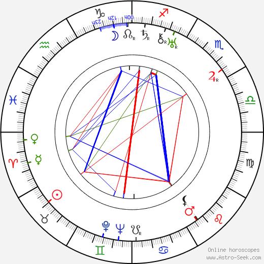 Lucie Mannheim astro natal birth chart, Lucie Mannheim horoscope, astrology