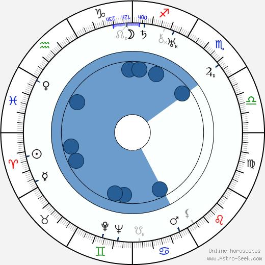 Marjorie Whiteis wikipedia, horoscope, astrology, instagram
