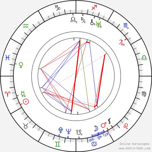 Olga Zhizneva день рождения гороскоп, Olga Zhizneva Натальная карта онлайн