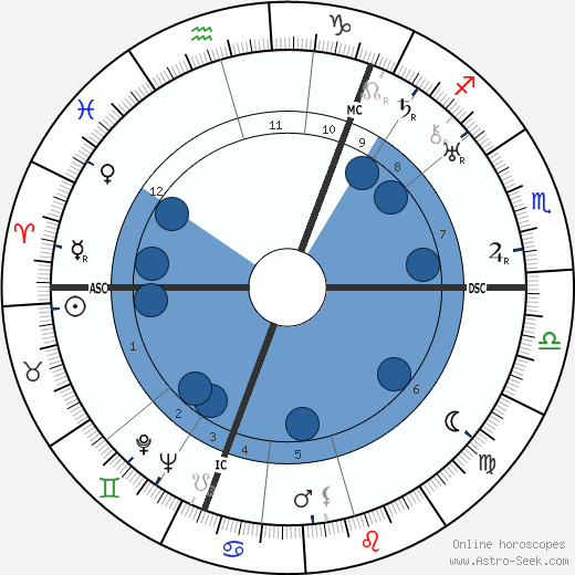 Vladimir Nabokov wikipedia, horoscope, astrology, instagram