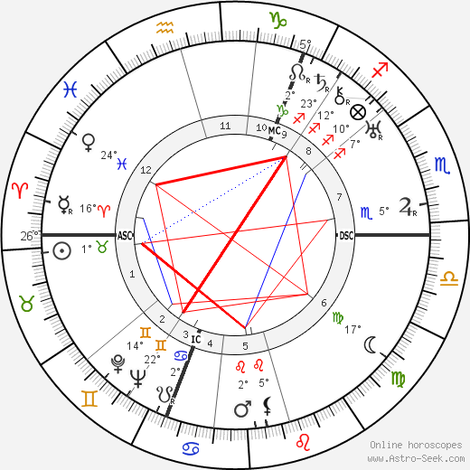 Vladimir Nabokov birth chart, biography, wikipedia 2020, 2021