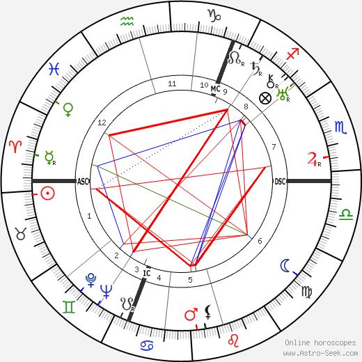 Vladimir Nabokov tema natale, oroscopo, Vladimir Nabokov oroscopi gratuiti, astrologia
