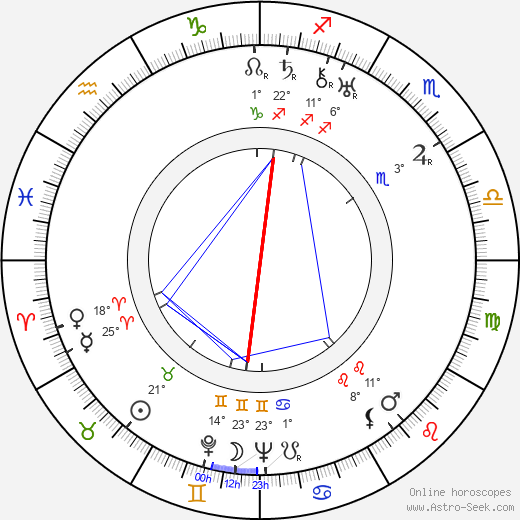 Åke Svensson birth chart, biography, wikipedia 2018, 2019