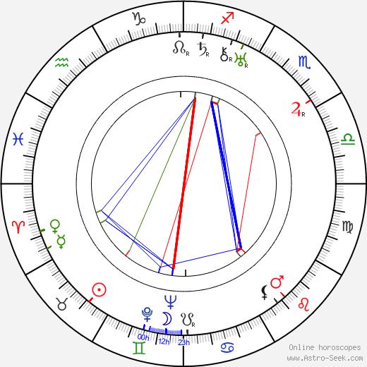 Åke Svensson astro natal birth chart, Åke Svensson horoscope, astrology