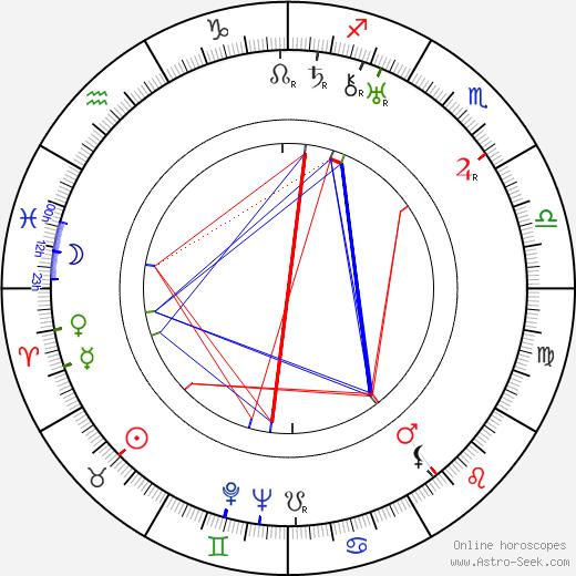 Aleksandr Vasilyevich Ivanov день рождения гороскоп, Aleksandr Vasilyevich Ivanov Натальная карта онлайн