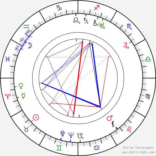 Алин Макмагон Aline MacMahon день рождения гороскоп, Aline MacMahon Натальная карта онлайн