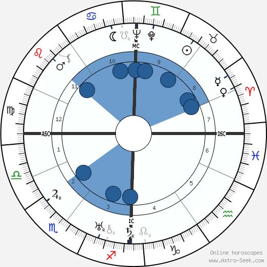 Erich Carl Kühr wikipedia, horoscope, astrology, instagram
